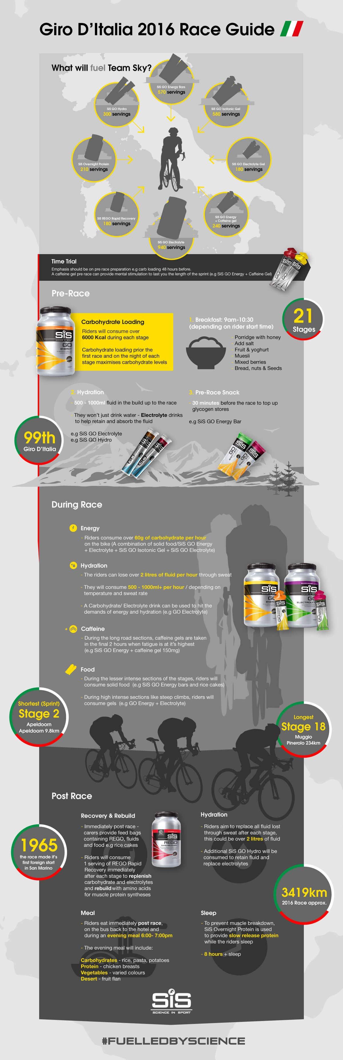 Giro d'Italia Infographic